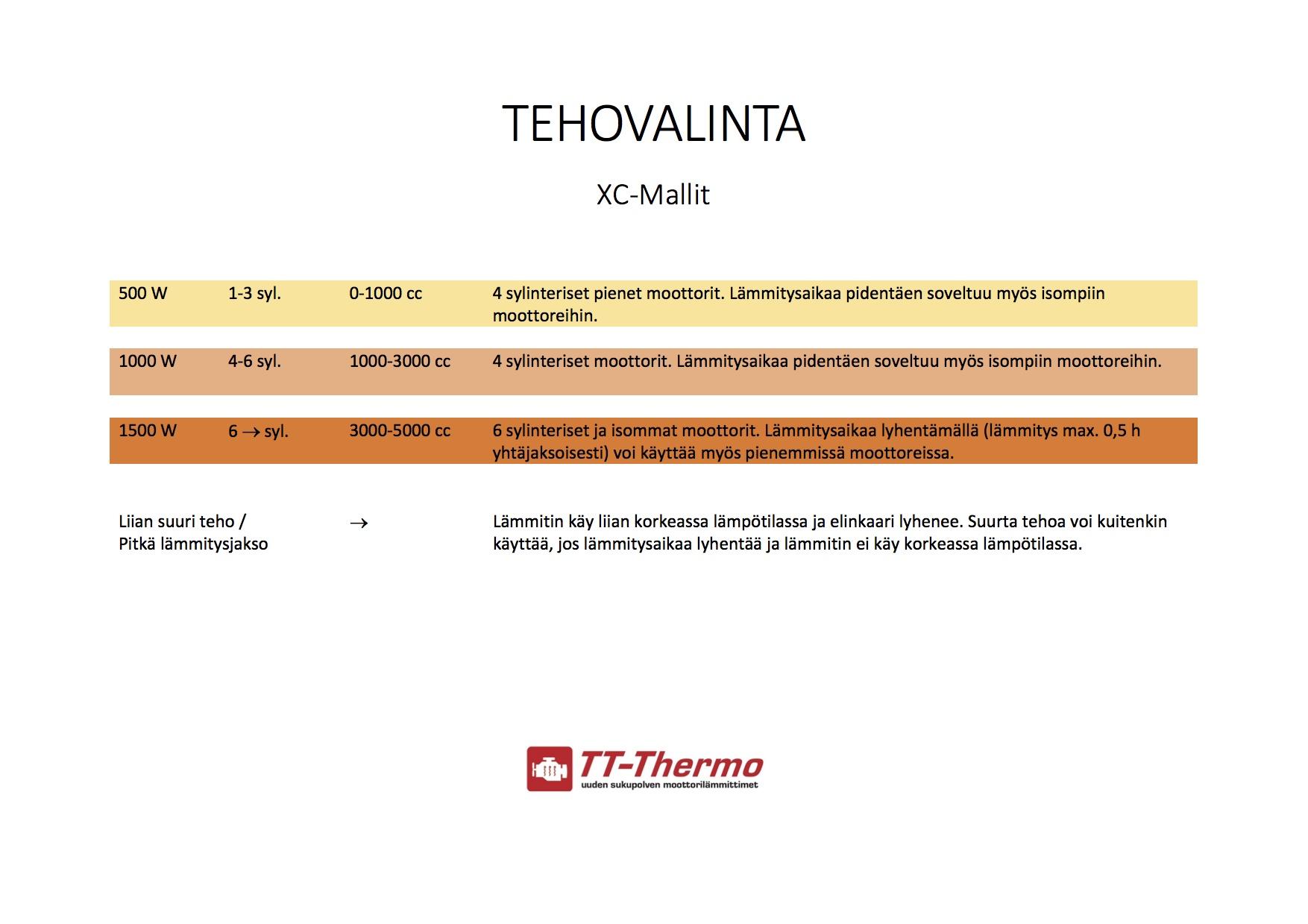 TT-Thermo soveltuvuustaulukko
